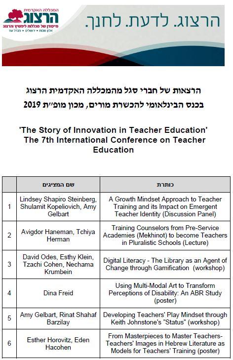 הרצאות של חברי סגל מהמכללה האקדמית הרצוג - 1 בכנס הבינלאומי להכשרת מורים - מופת 2019